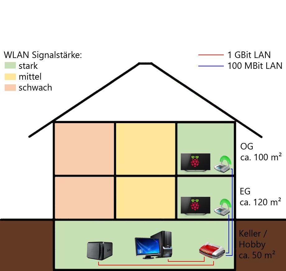 Lesertest mit NETGEAR: 3x Orbi WLAN Router - HiFi-Journal